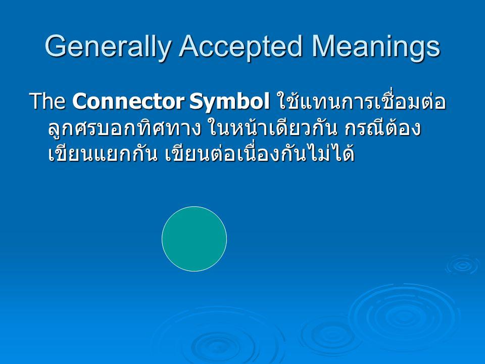 Generally Accepted Meanings The Display Symbol ใช้แทนการแสดงผล ลัพธ์ออกทางจอภาพ (Monitor)