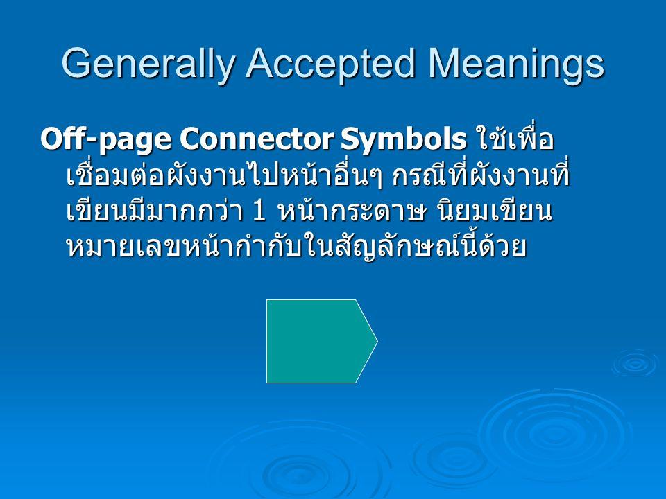 Generally Accepted Meanings The Input/Output Symbol ใช้ในการรับ ข้อมูลเข้าและส่งข้อมูลออก(แสดงผลลัพธ์) ทั่วไป โดยไม่ระบุอุปกรณ์