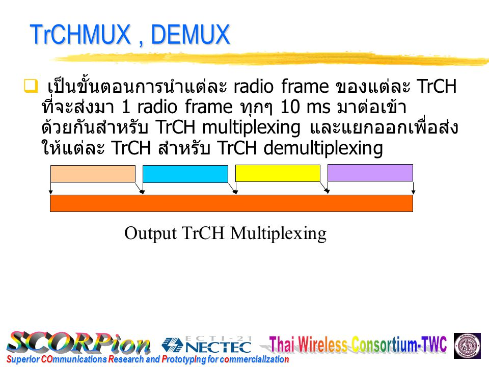 Superior COmmunications Research and Prototyping for commercialization CPU Performance (MHz) at 800 MHz, data rate 384 kbps FunctionCPU Utilization (MHz) 1 st Interleave 1.21 1 st Deinterleave 1.21 2 nd Interleave 2 nd Interleave 10.16 2 nd Deinterleave 10.16 TrCH Multiplexing 2.12 TrCH Demultiplexing 2.12