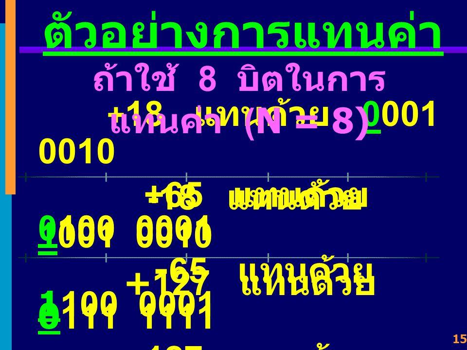 14 ตัวอย่างการแทนค่า - 18 แทนด้วย 1001 0010 ถ้าใช้ 8 บิตในการ แทนค่า (N = 8) 10010010 2 7 2 6 2 5 2 4 2 3 2 2 2 1 2 0 2 4 2 1 1818 -