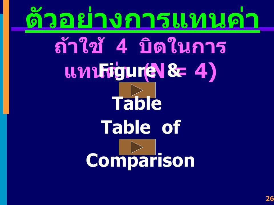 25 2's Complements ต้องการหาค่า 1's Complement ของ -18 +18 = 0 0 0 1 0 0 1 0 11101101 + 1 11101110 - 18 +18 = 0001 0010 -- > -18 = 1110 1110