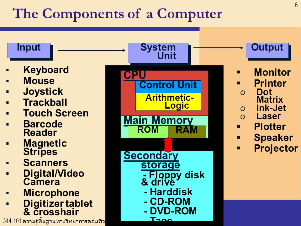 344-101 ความรู้พื้นฐานทางวิทยาการคอมพิวเตอร์ (Fundamentals of Computer Science) 6  Keyboard  Mouse  Joystick  Trackball  Touch Screen  Barcode Reader  Magnetic Stripes  Scanners  Digital/Video Camera  Microphone  Digitizer tablet & crosshair  Monitor  Printer oDot Matrix oInk-Jet oLaser  Plotter  Speaker  Projector Input Output System Unit CPU Control Unit Arithmetic- Logic Main Memory ROM RAM Secondary storage - Floppy disk & drive - Harddisk - CD-ROM - DVD-ROM - Tape The Components of a Computer