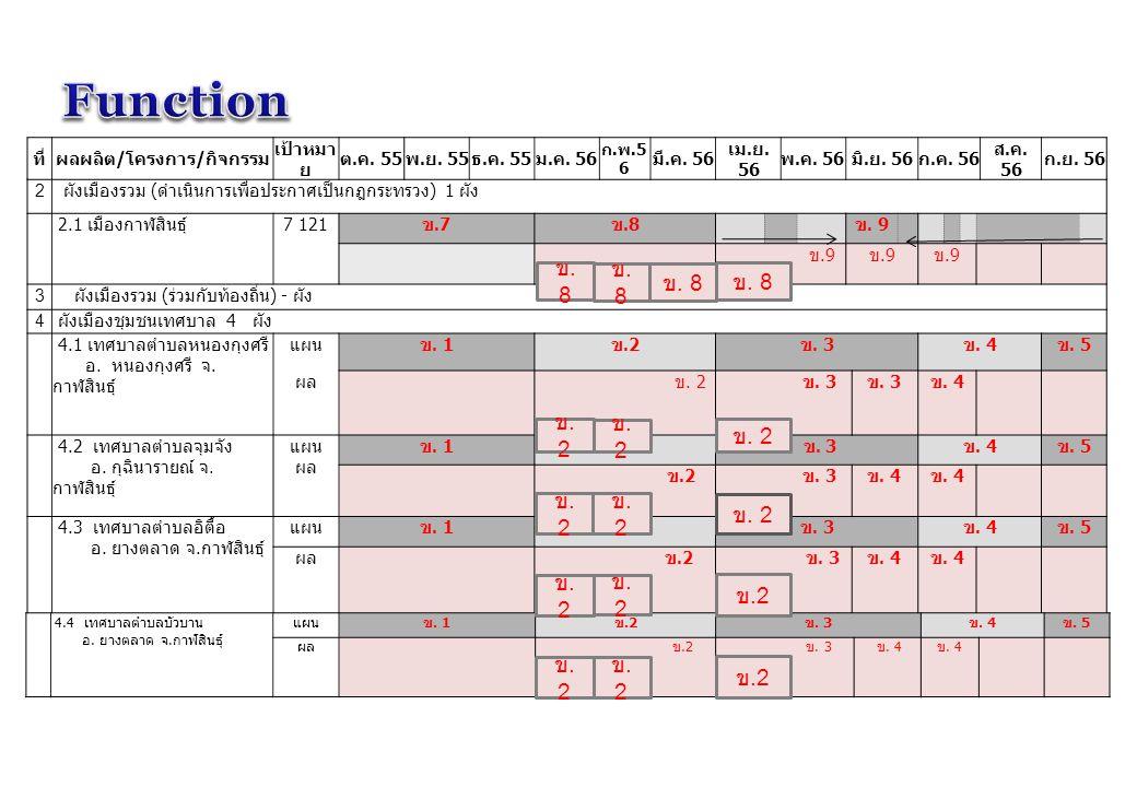 ที่ผลผลิต / โครงการ / กิจกรรม เป้าหมา ย ต. ค. 55 พ. ย. 55 ธ. ค. 55 ม. ค. 56 ก. พ.5 6 มี. ค. 56 เม. ย. 56 พ. ค. 56 มิ. ย. 56 ก. ค. 56 ส. ค. 56 ก. ย. 56