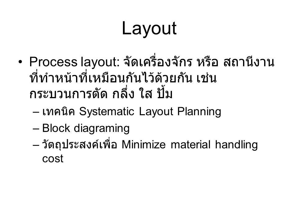 Layout Product Layout: จัดเครื่องจักรหรือสถานีงาน ตามขั้นตอนการผลิตของชิ้นงาน –Line Balancing – มีวัตถุประสงค์เพื่อลด Cycle Time และ ให้มีการ มอบหมายงานที่สมดุลกันระหว่างสถานีงาน Cellular Layout: จัดเครื่องจักรหรือสถานีงาน เป็นกลุ่มให้ทำงานได้ครบในแต่เซล – มีวัตถุประสงค์ WIP ทำให้งานไหลทีละชิ้น มีความ สมดุลระหว่างเซล Others