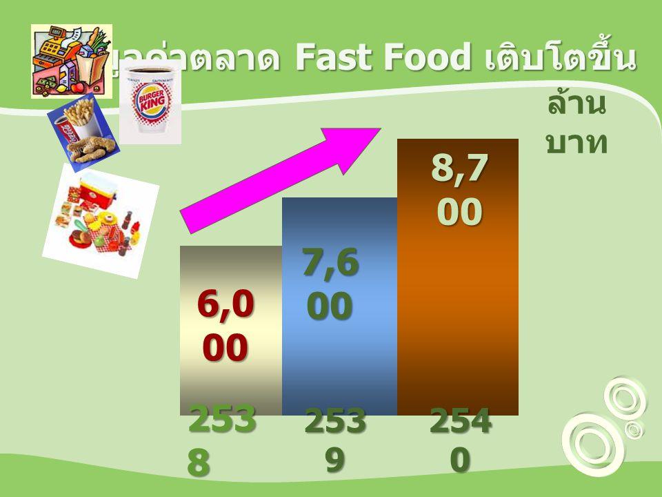 มูลค่าตลาด Fast Food เติบโตขึ้น 253 8 253 9 254 0 6,0 00 7,6 00 8,7 00 ล้าน บาท