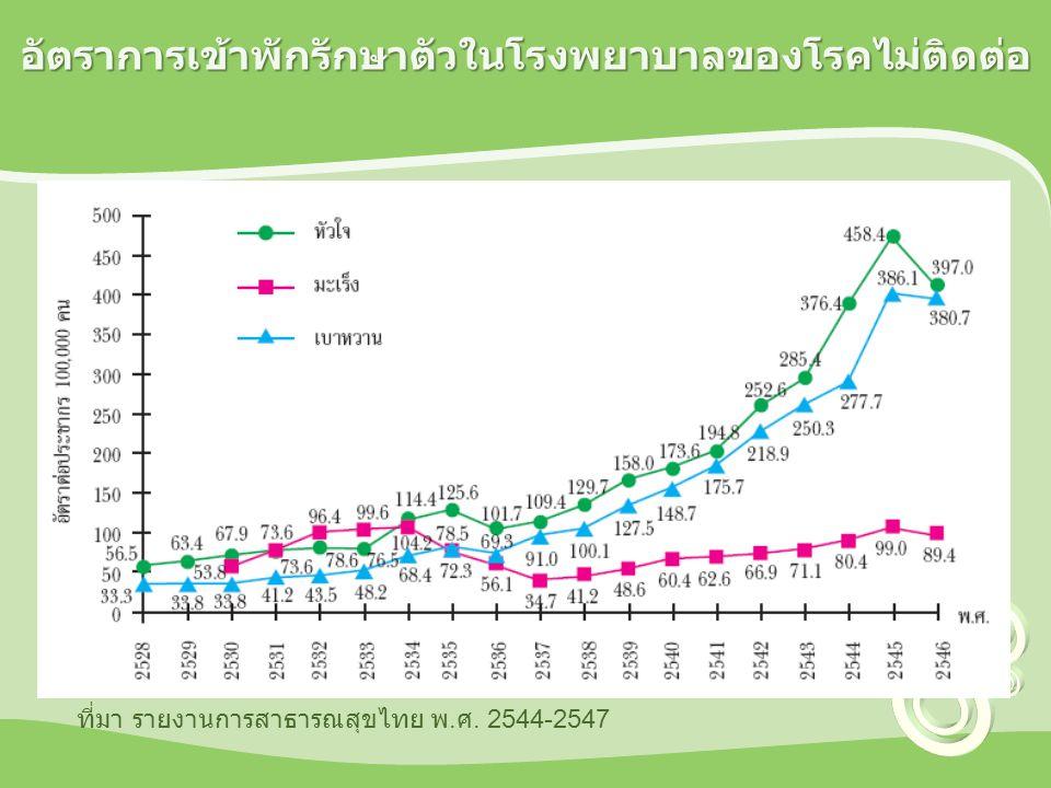 ภาระทางสุขภาพ 20 อันดับแรกของ ประชากรไทย พ. ศ. 2547 ที่มา : คณะทำงานศึกษาภาระโรคและปัจจัยเสี่ยง