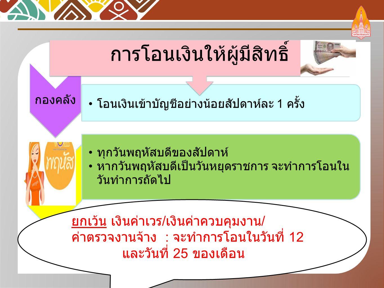 ธนาคารไทยพาณิชย์ เข้าในวันที่โอน ธนาคารอื่น เงินจะเข้าบัญชีอีกประมาณ 2 วัน หลังจากวันโอน เงินเข้าบัญชีผู้มีสิทธิ์