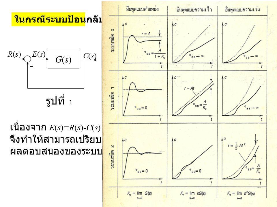ในกรณีระบบป้อนกลับหมด G(s)G(s) - R(s)R(s)E(s)E(s) C(s)C(s) เนื่องจาก E(s)=R(s)-C(s) จึงทำให้สามารถเปรียบเทียบ ผลตอบสนองของระบบได้ รูปที่ 1