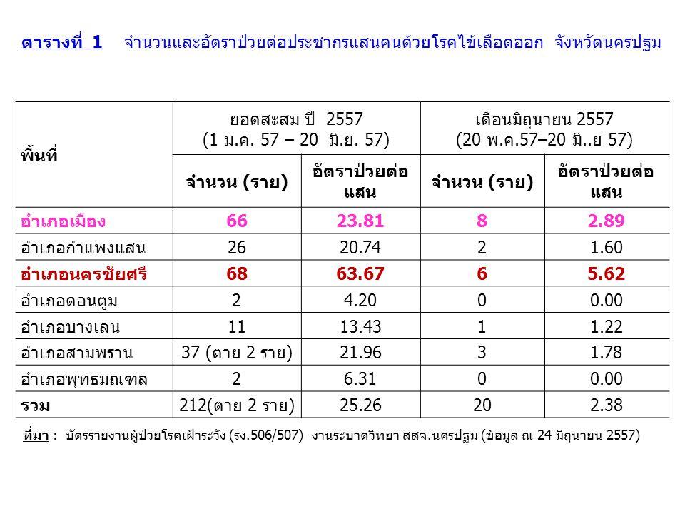 พื้นที่ ยอดสะสม ปี 2557 (1 ม.ค. 57 – 20 มิ.ย. 57) เดือนมิถุนายน 2557 (20 พ.ค.57–20 มิ..ย 57) จำนวน (ราย) อัตราป่วยต่อ แสน จำนวน (ราย) อัตราป่วยต่อ แสน