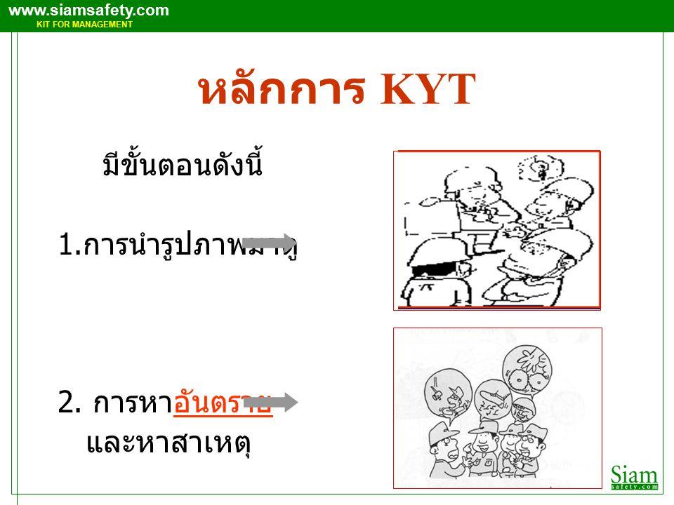 www.siamsafety.com KIT FOR MANAGEMENT หลักการ KYT มีขั้นตอนดังนี้ 1.