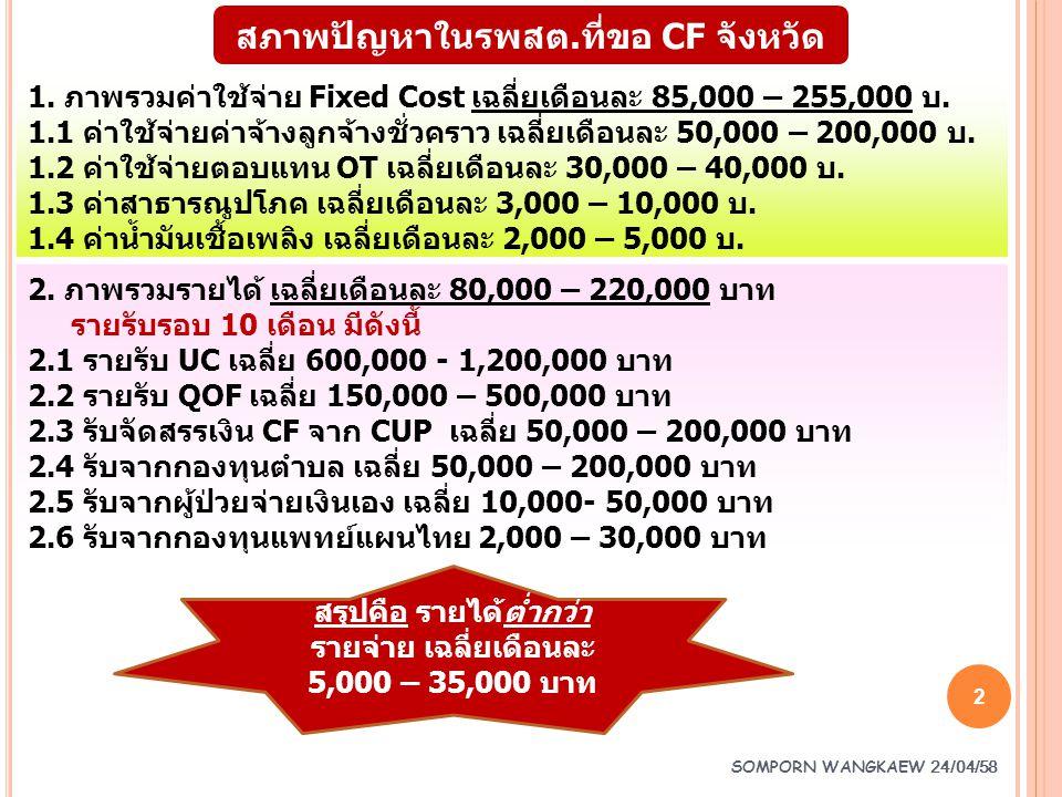 SOMPORN WANGKAEW 24/04/58 2 สภาพปัญหาในรพสต.ที่ขอ CF จังหวัด 1. ภาพรวมค่าใช้จ่าย Fixed Cost เฉลี่ยเดือนละ 85,000 – 255,000 บ. 1.1 ค่าใช้จ่ายค่าจ้างลูก