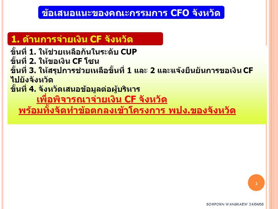SOMPORN WANGKAEW 24/04/58 3 ข้อเสนอแนะของคณะกรรมการ CFO จังหวัด ขั้นที่ 1. ให้ช่วยเหลือกันในระดับ CUP ขั้นที่ 2. ให้ขอเงิน CF โซน ขั้นที่ 3. ให้สรุปกา