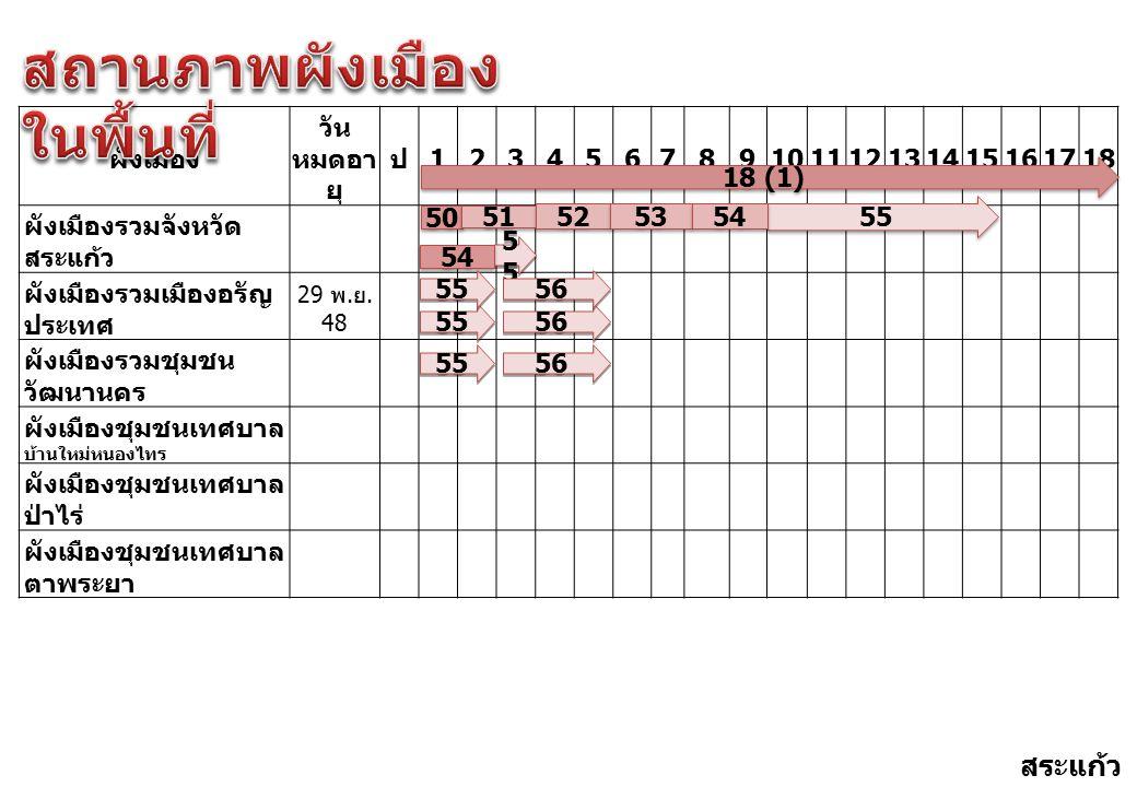 ผังเมือง วัน หมดอา ยุ ป 123456789101112131415161718 ผังเมืองรวมจังหวัด สระแก้ว ผังเมืองรวมเมืองอรัญ ประเทศ 29 พ. ย. 48 ผังเมืองรวมชุมชน วัฒนานคร ผังเม