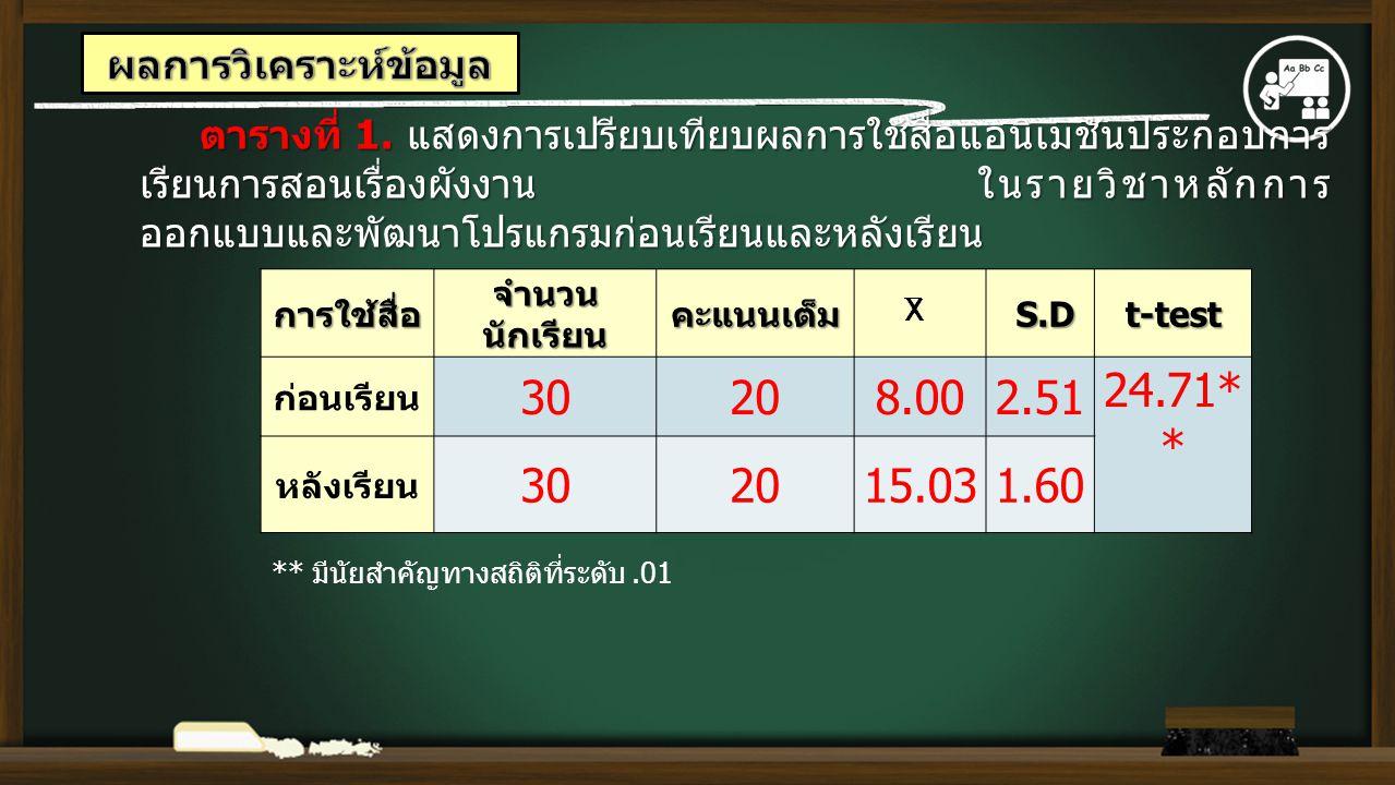 การใช้สื่อ จำนวน นักเรียน คะแนนเต็ม S.D S.Dt-test ก่อนเรียน 30208.002.51 24.71* * หลังเรียน 302015.031.60 ตารางที่ 1. แสดงการเปรียบเทียบผลการใช้สื่อแอ