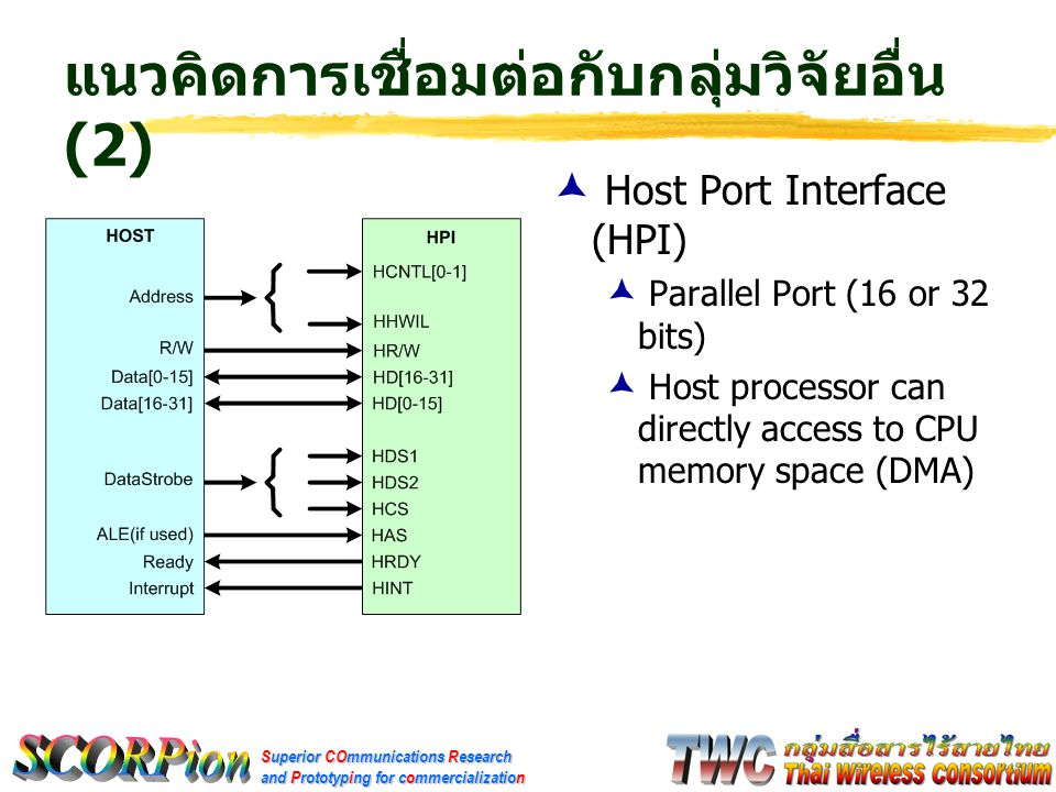 Superior COmmunications Research and Prototyping for commercialization แนวคิดการเชื่อมต่อกับกลุ่มวิจัยอื่น (2)  Host Port Interface (HPI)  Parallel Port (16 or 32 bits)  Host processor can directly access to CPU memory space (DMA)