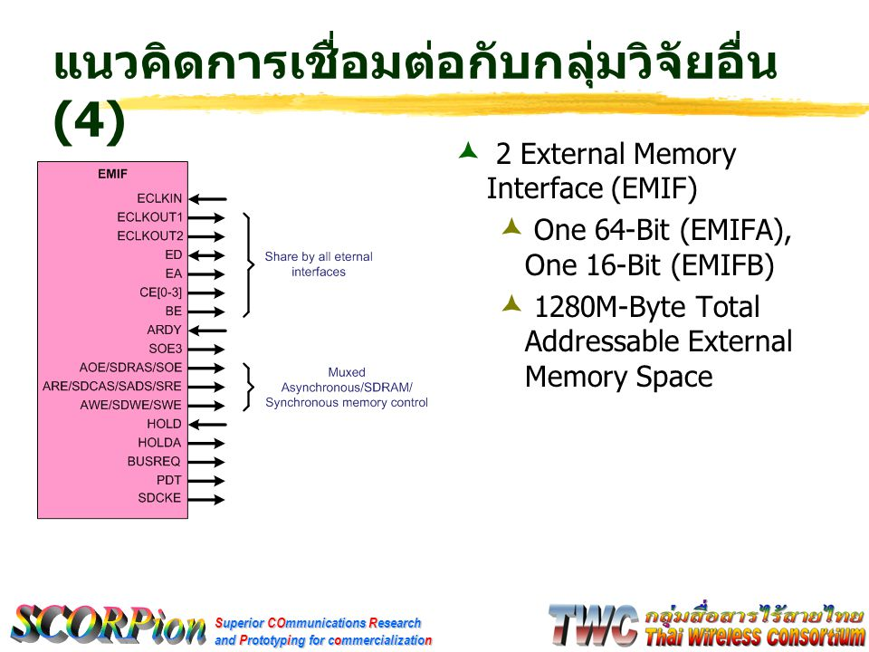 Superior COmmunications Research and Prototyping for commercialization แนวคิดการเชื่อมต่อกับกลุ่มวิจัยอื่น (4)  2 External Memory Interface (EMIF)  One 64-Bit (EMIFA), One 16-Bit (EMIFB)  1280M-Byte Total Addressable External Memory Space