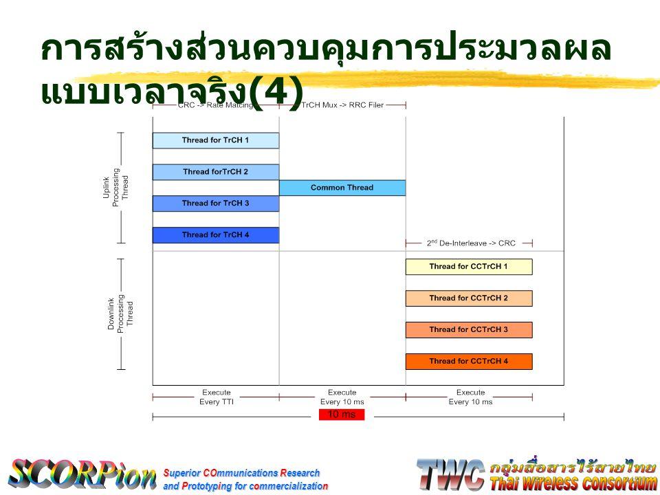 Superior COmmunications Research and Prototyping for commercialization การสร้างส่วนควบคุมการประมวลผล แบบเวลาจริง (4)