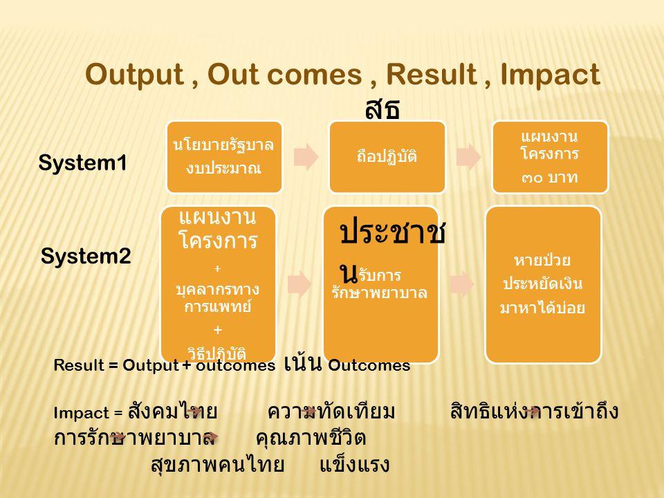 Output, Out comes, Result, Impact นโยบายรัฐบาล งบประมาณ ถือปฏิบัติ แผนงาน โครงการ ๓๐ บาท System2 System1 แผนงาน โครงการ + บุคลากรทาง การแพทย์ + วิธีปฏิบัติ รับการ รักษาพยาบาล หายป่วย ประหยัดเงิน มาหาได้บ่อย สธ ประชาช น Result = Output + outcomes เน้น Outcomes Impact = สังคมไทย ความทัดเทียม สิทธิแห่งการเข้าถึง การรักษาพยาบาล คุณภาพชีวิต สุขภาพคนไทย แข็งแรง