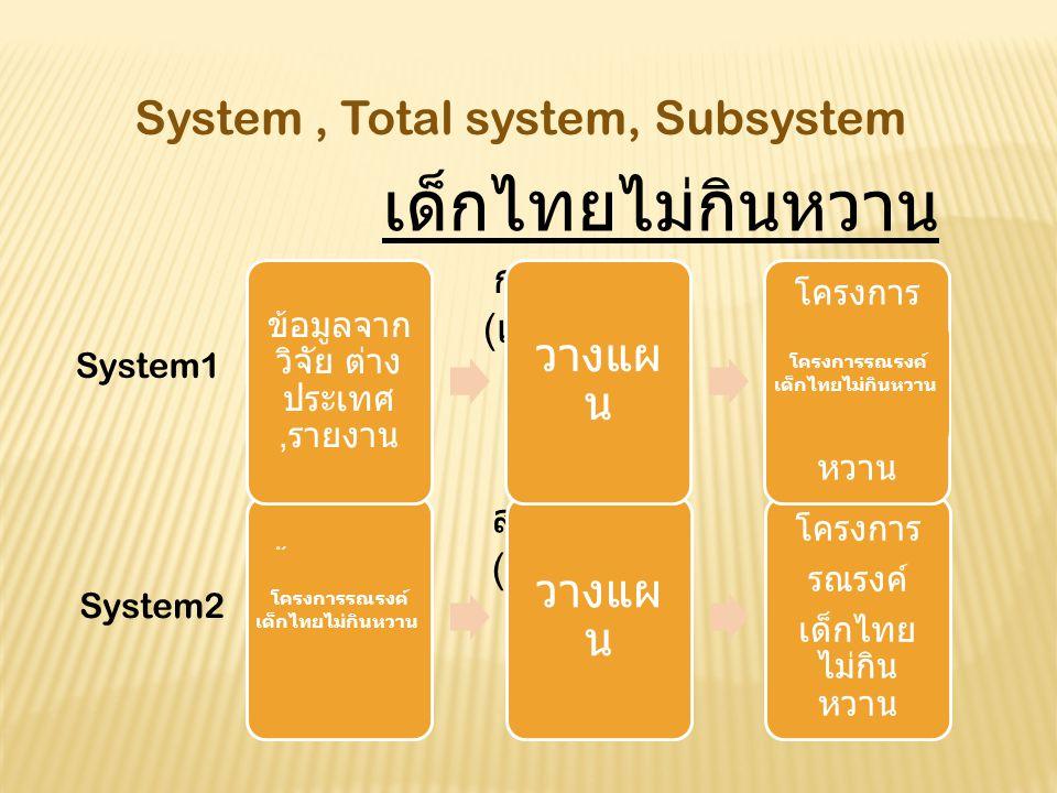 System, Total system, Subsystem เด็กไทยไม่กินหวาน กรมอนามัย ( เจ้าภาพ ) สธ. จังหวัด ( เจ้าภาพ ) โครงการรณรงค์ เด็กไทยไม่กินหวาน โครงการรณรงค์ เด็กไทยไ