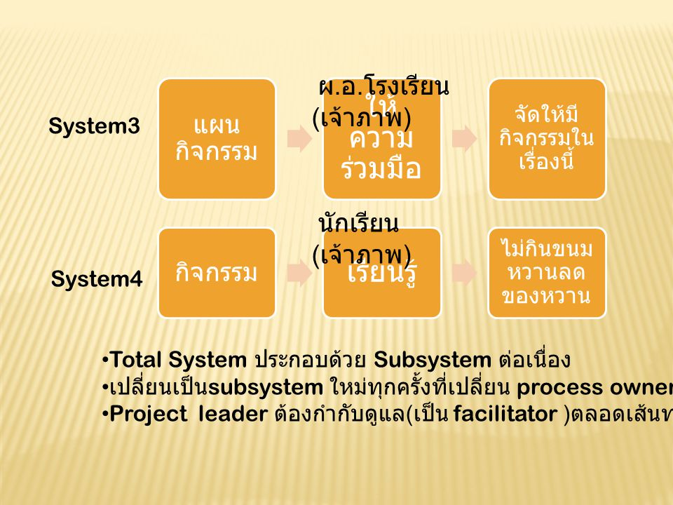 Stakeholder Direct stakeholder = process owner คือ สธ.