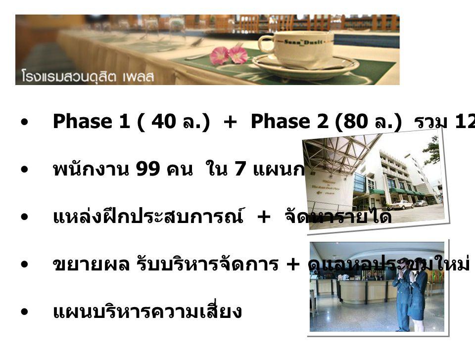 Phase 1 ( 40 ล.) + Phase 2 (80 ล.) รวม 120 ห้องพัก พนักงาน 99 คน ใน 7 แผนก แหล่งฝึกประสบการณ์ + จัดหารายได้ ขยายผล รับบริหารจัดการ + ดูแลหอประชุมใหม่ แผนบริหารความเสี่ยง
