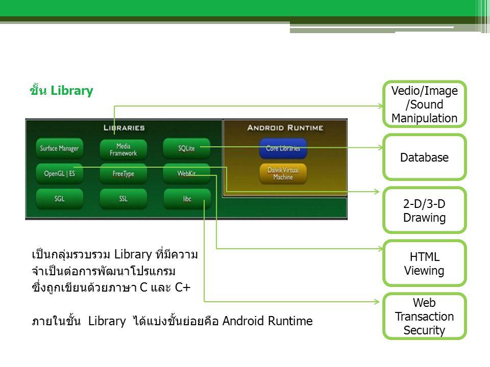 ชั้น Library เป็นกลุ่มรวบรวม Library ที่มีความ จำเป็นต่อการพัฒนาโปรแกรม ซึ่งถูกเขียนด้วยภาษา C และ C+ ภายในชั้น Library ได้แบ่งชั้นย่อยคือ Android Runtime 2-D/3-D Drawing Web Transaction Security HTML Viewing Vedio/Image /Sound Manipulation Database