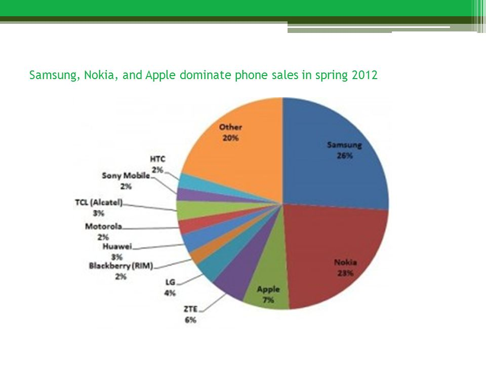 Samsung, Nokia, and Apple dominate phone sales in spring 2012