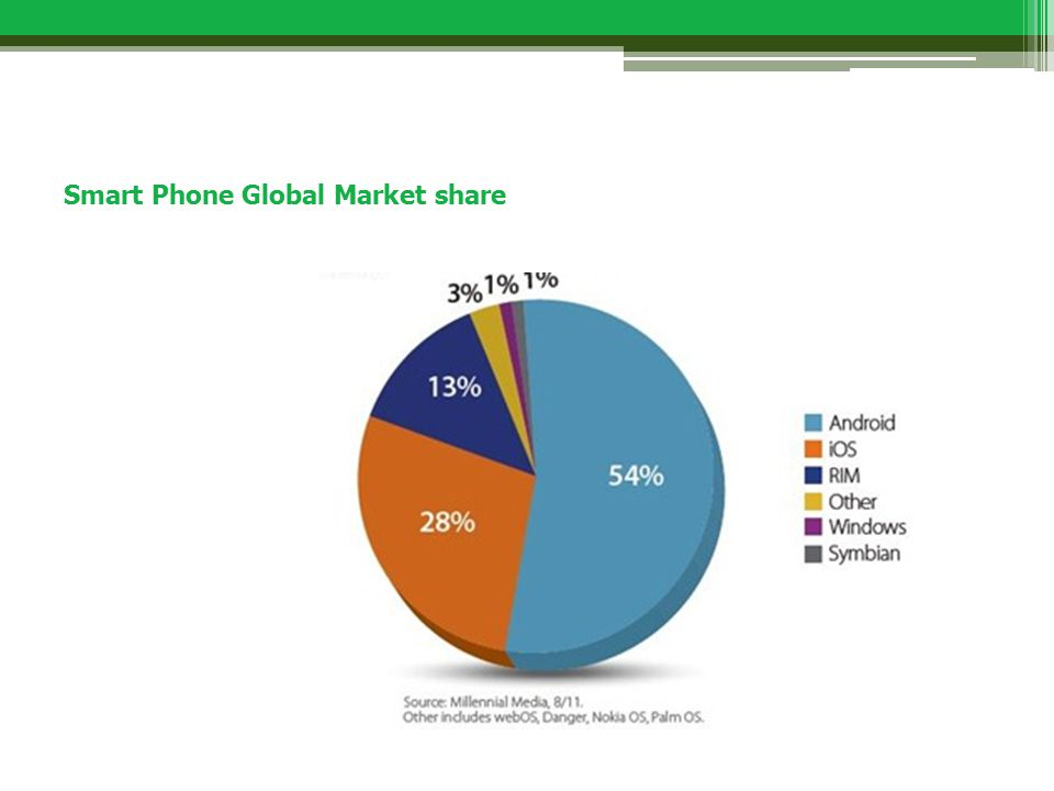 Smart Phone Global Market share
