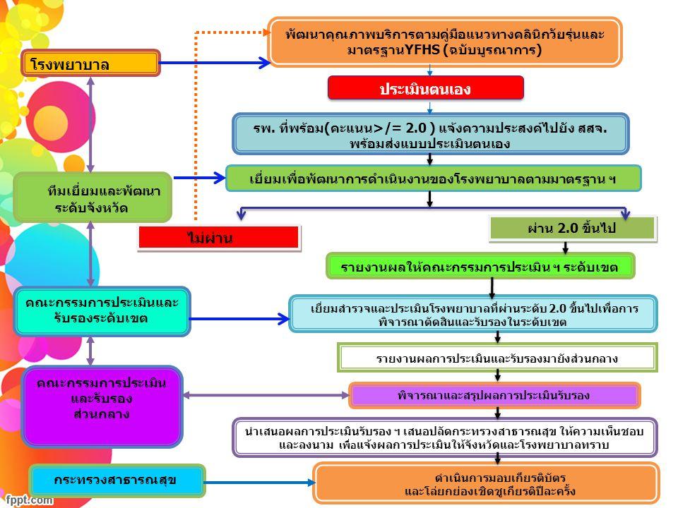 โรงพยาบาล พัฒนาคุณภาพบริการตามคู่มือแนวทางคลินิกวัยรุ่นและ มาตรฐานYFHS (ฉบับบูรณาการ) ประเมินตนเอง รพ. ที่พร้อม(คะแนน>/= 2.0 ) แจ้งความประสงค์ไปยัง สส