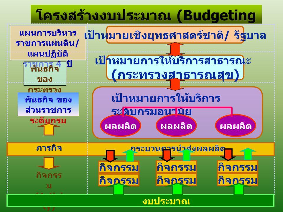 โครงสร้างงบประมาณ (Budgeting Structure) แผนการบริหาร ราชการแผ่นดิน / แผนปฏิบัติ ราชการ 4 ปี ภารกิจ กิจกรร ม (Activi ty) เป้าหมายเชิงยุทธศาสตร์ชาติ / ร