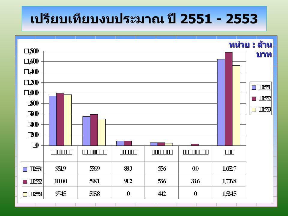 เปรียบเทียบงบประมาณ ปี 2551 - 2553 หน่วย : ล้าน บาท