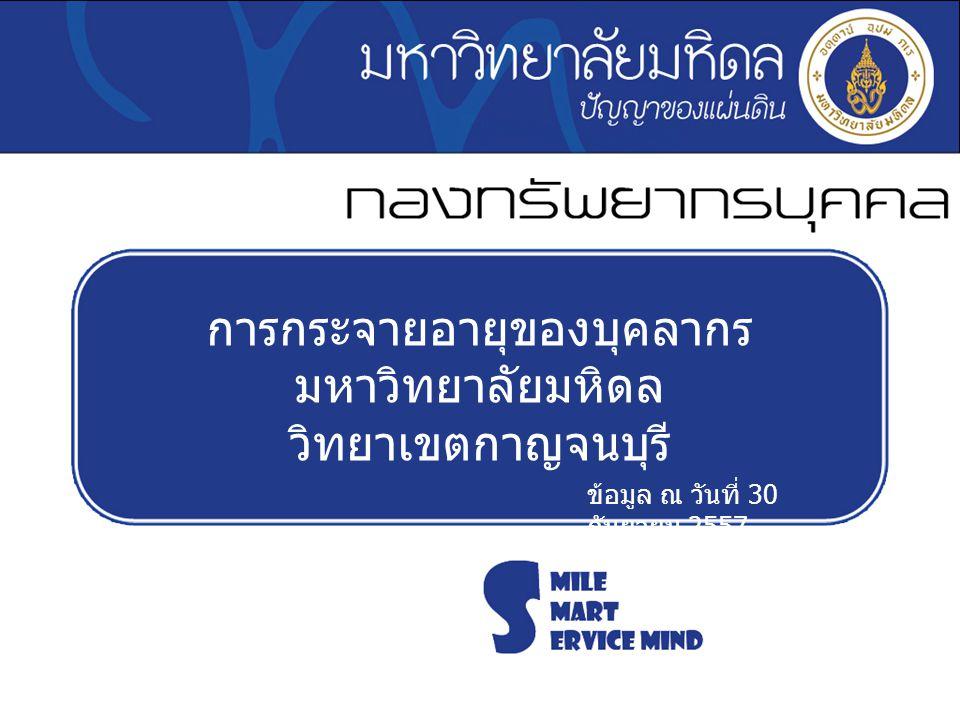 การกระจายอายุของบุคลากร มหาวิทยาลัยมหิดล วิทยาเขตกาญจนบุรี ข้อมูล ณ วันที่ 30 กันยายน 2557