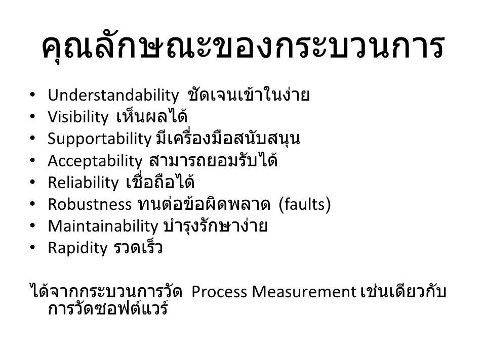 คุณลักษณะของกระบวนการ Understandability ชัดเจนเข้าในง่าย Visibility เห็นผลได้ Supportability มีเครื่องมือสนับสนุน Acceptability สามารถยอมรับได้ Reliability เชื่อถือได้ Robustness ทนต่อข้อผิดพลาด (faults) Maintainability บำรุงรักษาง่าย Rapidity รวดเร็ว ได้จากกระบวนการวัด Process Measurement เช่นเดียวกับ การวัดซอฟต์แวร์