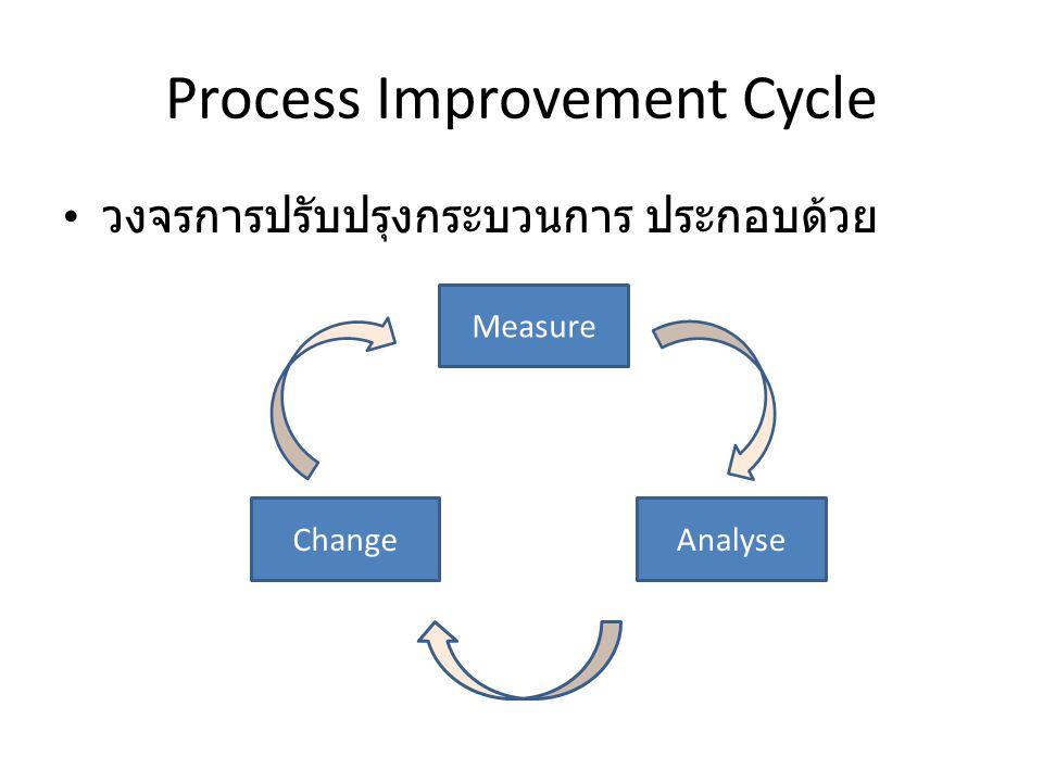 Process Improvement Cycle วงจรการปรับปรุงกระบวนการ ประกอบด้วย Measure AnalyseChange