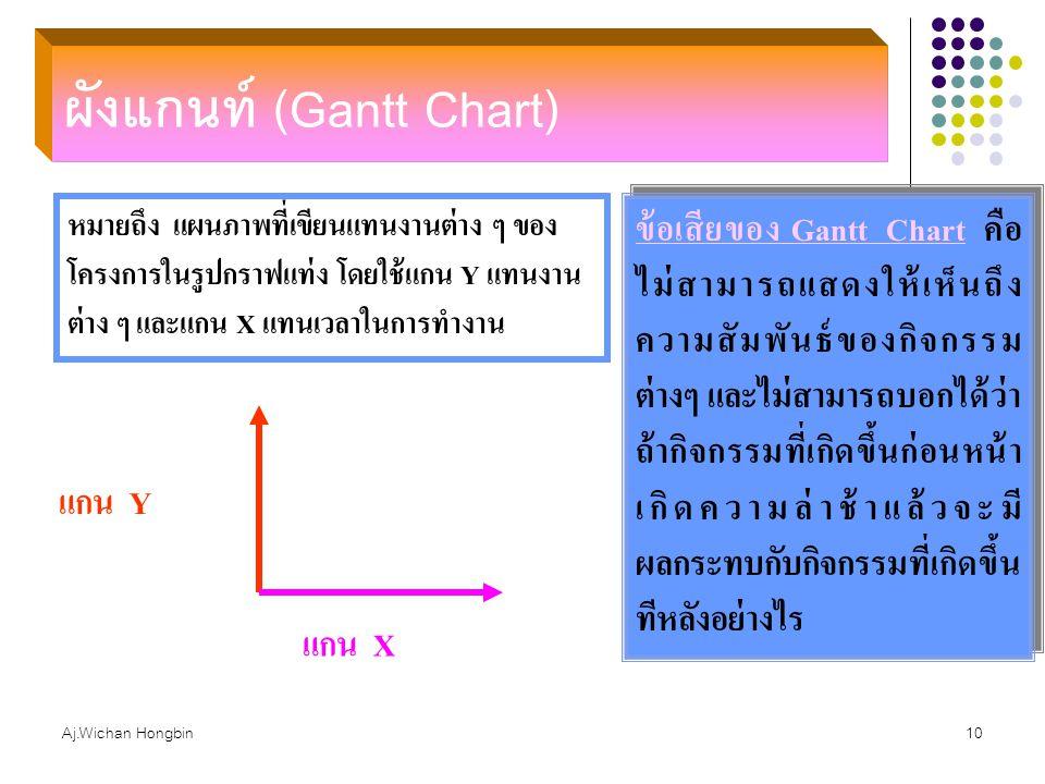 Aj.Wichan Hongbin10 ผังแกนท์ (Gantt Chart) หมายถึง แผนภาพที่เขียนแทนงานต่าง ๆ ของ โครงการในรูปกราฟแท่ง โดยใช้แกน Y แทนงาน ต่าง ๆ และแกน X แทนเวลาในการ