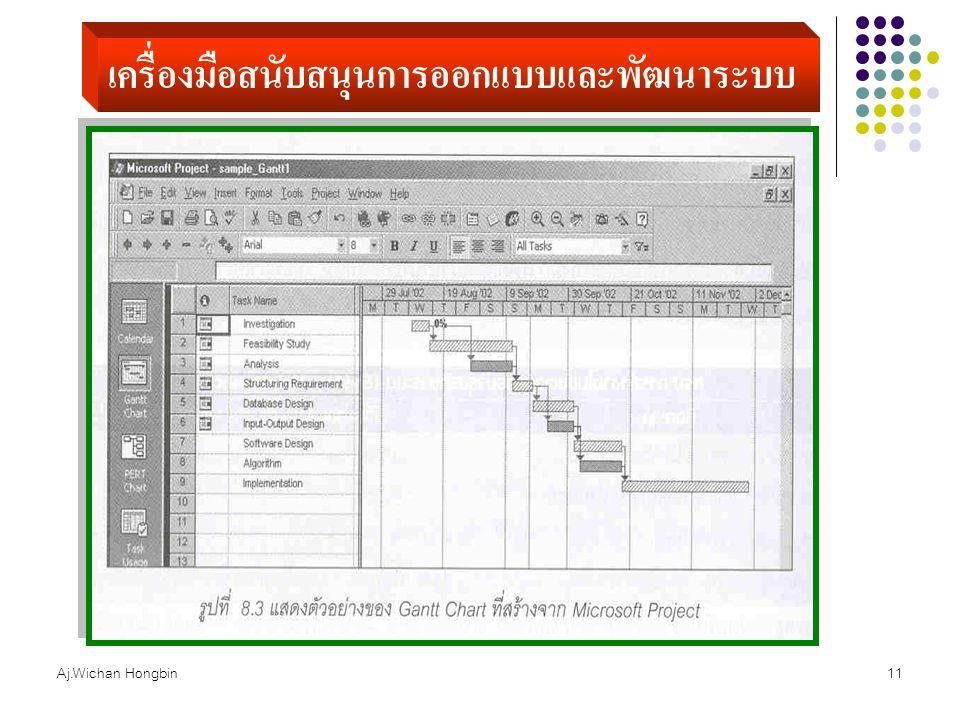 Aj.Wichan Hongbin11 เครื่องมือสนับสนุนการออกแบบและพัฒนาระบบ