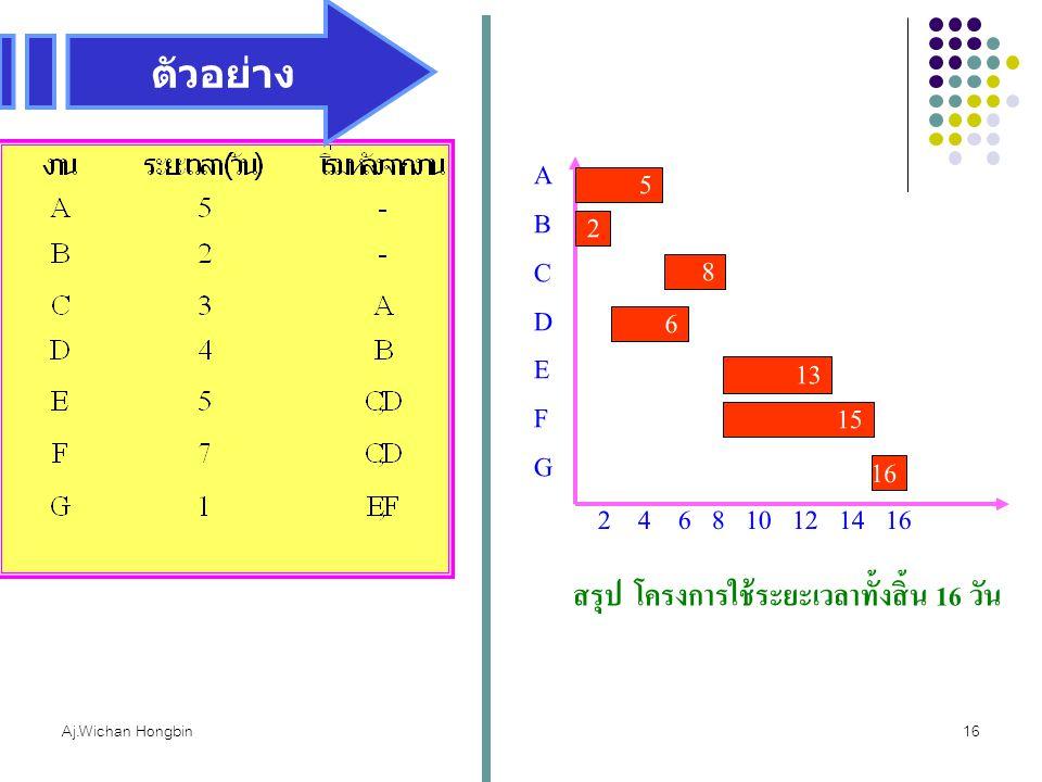 Aj.Wichan Hongbin16 2 4 6 8 10 12 14 16 ABCDEFGABCDEFG 5 2 8 6 13 สรุป โครงการใช้ระยะเวลาทั้งสิ้น 16 วัน 15 16 ตัวอย่าง