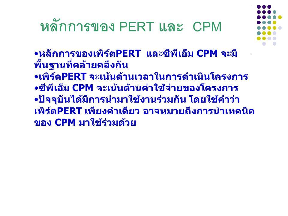 หลักการของ PERT และ CPM หลักการของเพิร์ตPERT และซีพีเอ็ม CPM จะมี พื้นฐานที่คล้ายคลึงกัน เพิร์ตPERT จะเน้นด้านเวลาในการดำเนินโครงการ ซีพีเอ็ม CPM จะเน