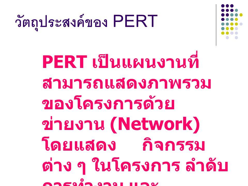 วัตถุประสงค์ของ PERT PERT เป็นแผนงานที่ สามารถแสดงภาพรวม ของโครงการด้วย ข่ายงาน (Network) โดยแสดง กิจกรรม ต่าง ๆ ในโครงการ ลำดับ การทำงาน และ ความสัมพ