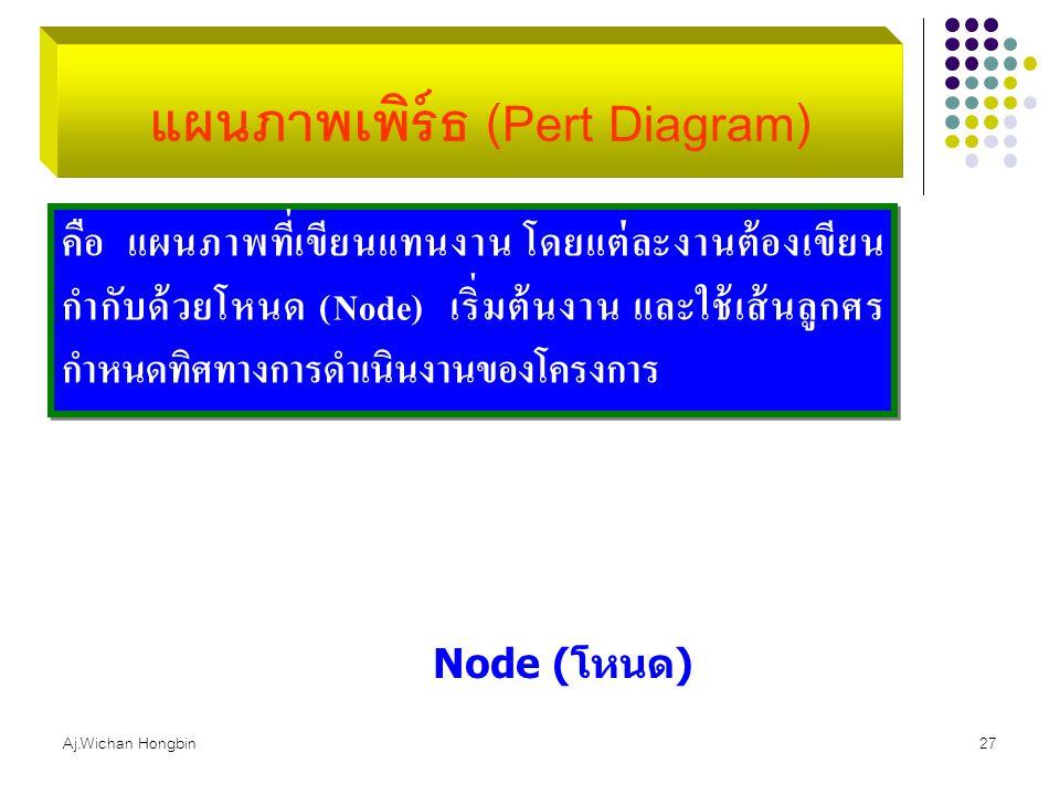 Aj.Wichan Hongbin27 แผนภาพเพิร์ธ (Pert Diagram) คือ แผนภาพที่เขียนแทนงาน โดยแต่ละงานต้องเขียน กำกับด้วยโหนด (Node) เริ่มต้นงาน และใช้เส้นลูกศร กำหนดทิ