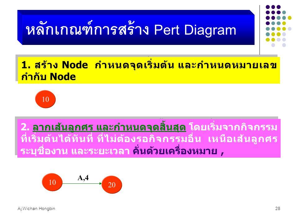 Aj.Wichan Hongbin28 หลักเกณฑ์การสร้าง Pert Diagram 1. สร้าง Node กำหนดจุดเริ่มต้น และกำหนดหมายเลข กำกับ Node 10 2. ลากเส้นลูกศร และกำหนดจุดสิ้นสุด โดย