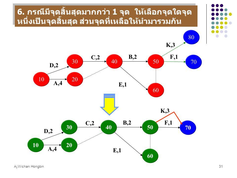 Aj.Wichan Hongbin31 10 30 20 A,4 D,2 40 C,2 50 B,2 60 E,1 70 F,1 6. กรณีมีจุดสิ้นสุดมากกว่า 1 จุด ให้เลือกจุดใดจุด หนึ่งเป็นจุดสิ้นสุด ส่วนจุดที่เหลือ