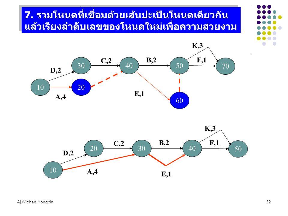 Aj.Wichan Hongbin32 7. รวมโหนดที่เชื่อมด้วยเส้นปะเป็นโหนดเดียวกัน แล้วเรียงลำดับเลขของโหนดใหม่เพื่อความสวยงาม 10 30 20 A,4 D,2 40 C,2 50 B,2 60 E,1 70