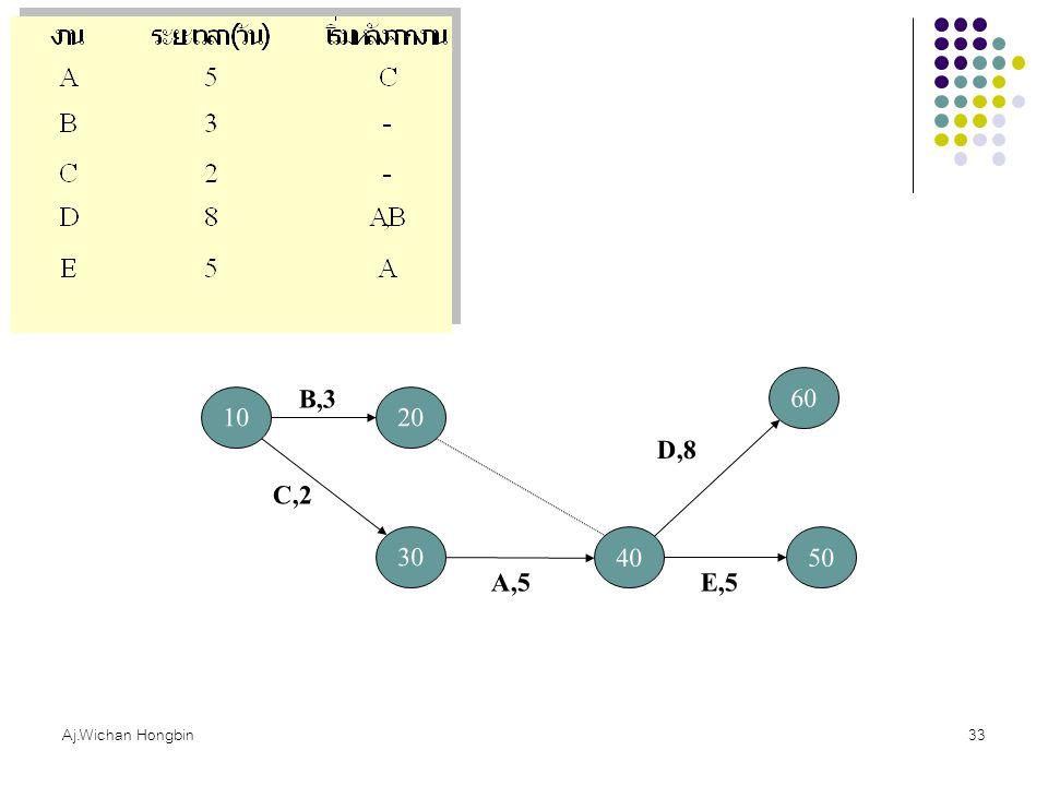 Aj.Wichan Hongbin33 10 B,3 20 30 C,2 40 A,5 60 D,8 50 E,5