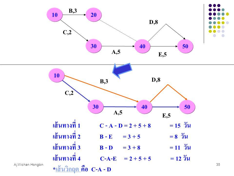 Aj.Wichan Hongbin35 10 B,3 20 30 C,2 40 A,5 E,5 50 D,8 10 B,3 30 C,2 40 A,5 E,5 50 D,8 เส้นทางที่ 1C - A - D = 2 + 5 + 8= 15 วัน เส้นทางที่ 2B - E= 3