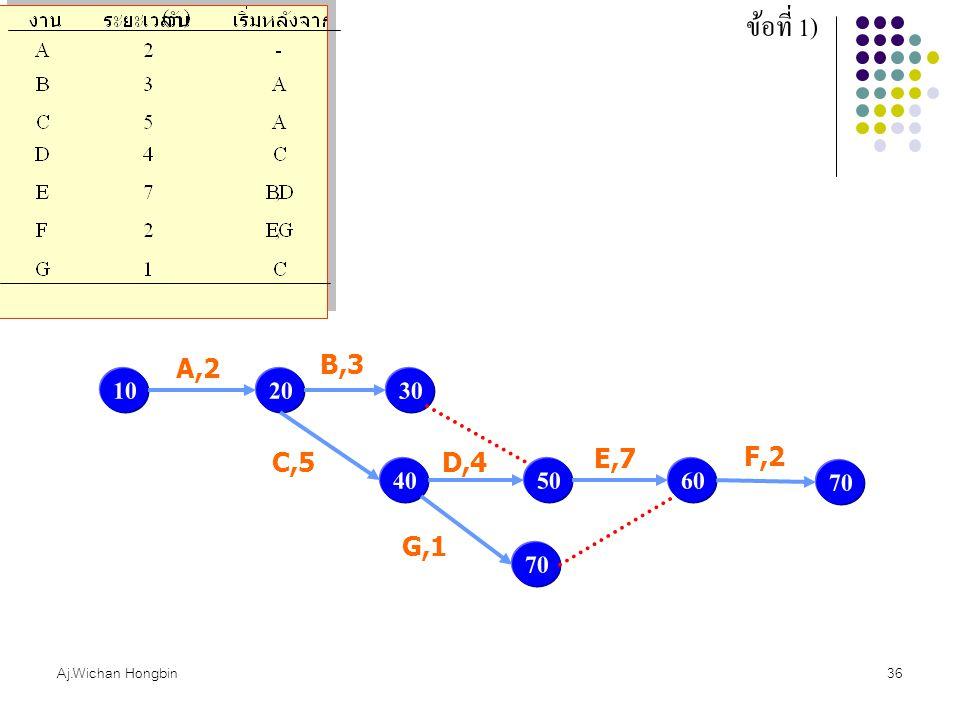 Aj.Wichan Hongbin36 ข้อที่ 1) 1020 A,2 30 B,3 40 C,5 50 D,4 60 E,7 70 G,1 70 F,2