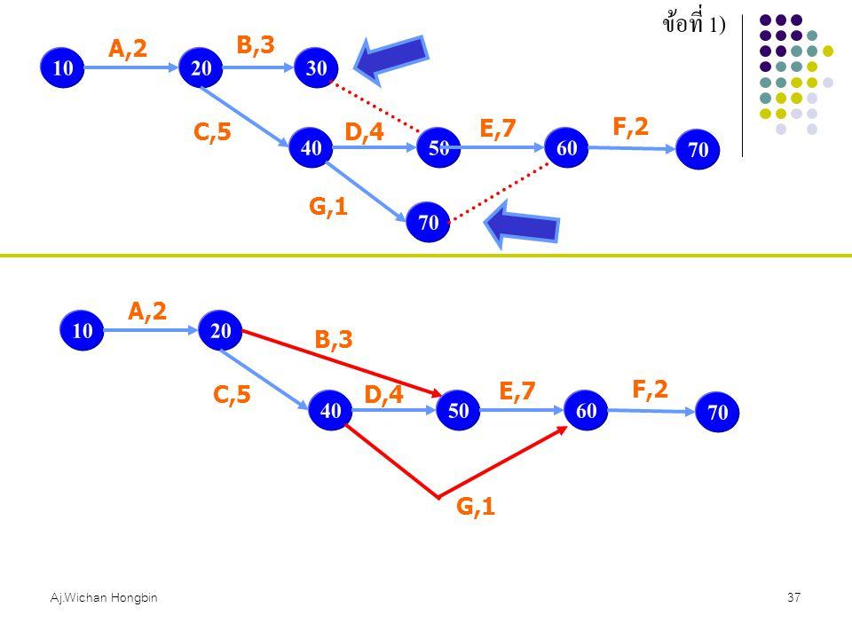 Aj.Wichan Hongbin37 ข้อที่ 1) 1020 A,2 30 B,3 40 C,5 50 D,4 60 E,7 70 G,1 70 F,2 1020 A,2 B,3 40 C,5 50 D,4 60 E,7 G,1 70 F,2