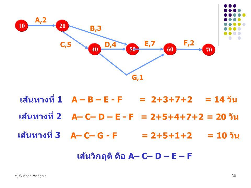 Aj.Wichan Hongbin38 1020 A,2 B,3 40 C,5 50 D,4 60 E,7 G,1 70 F,2 A – B – E - F = 2+3+7+2 = 14 วัน เส้นทางที่ 1 เส้นทางที่ 2 A– C– D – E - F = 2+5+4+7+