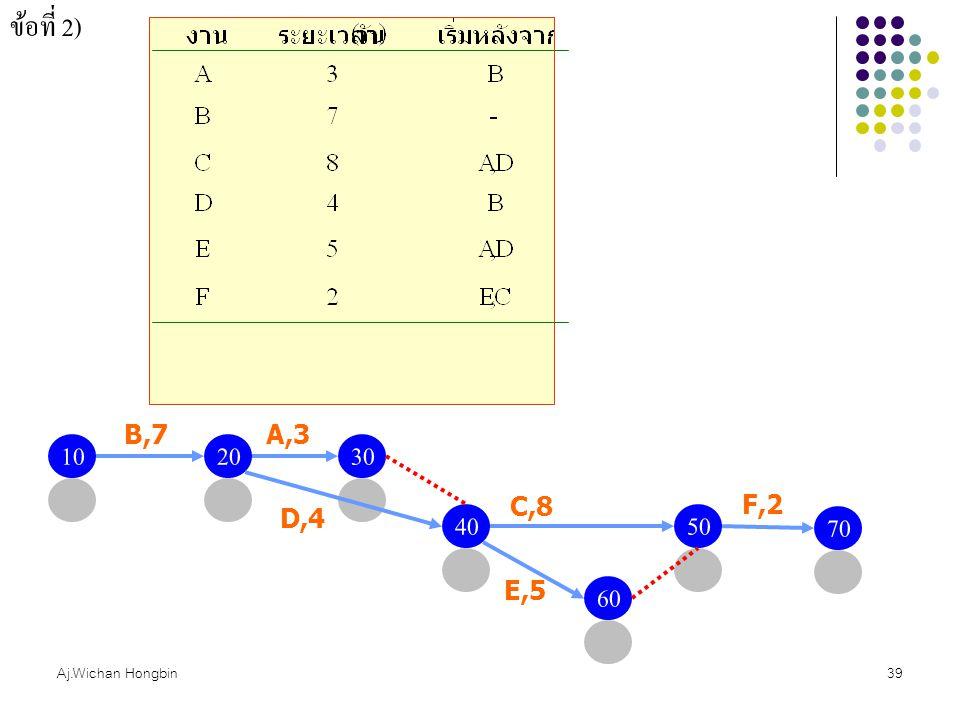 Aj.Wichan Hongbin39 ข้อที่ 2) 1020 B,7 30 A,3 4050 C,8 D,4 60 E,5 70 F,2