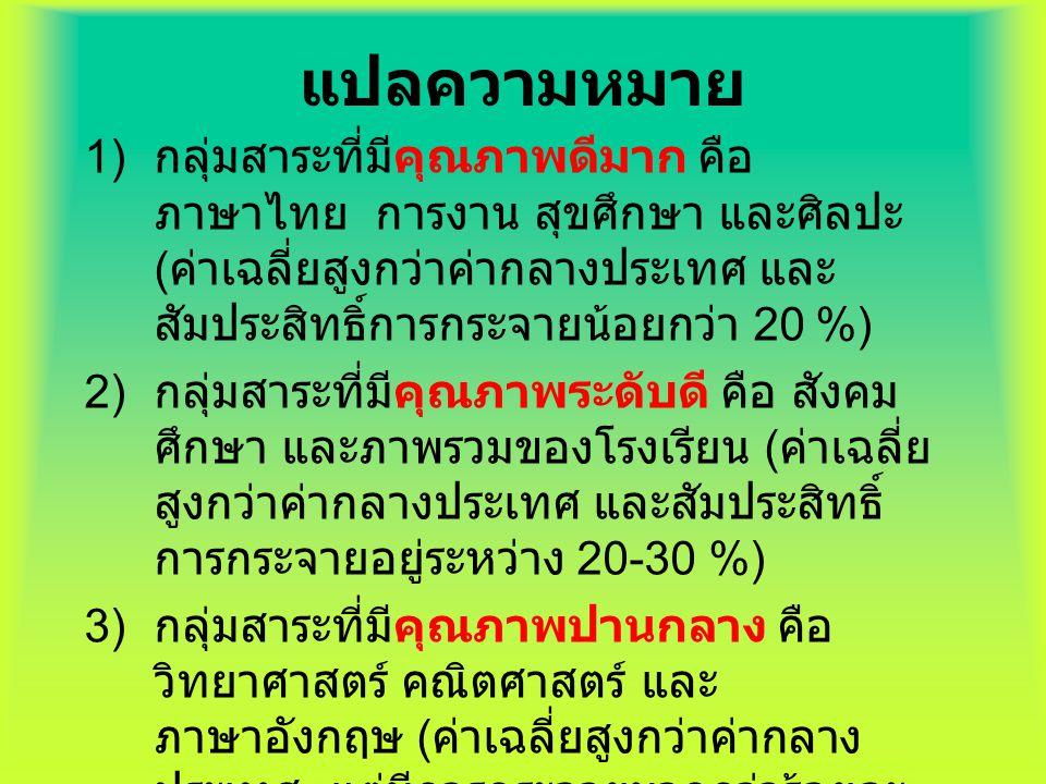 วิทย์ คณิต อังกฤษ สังคมศึกษา ภาพรวม ร. ร. ภาษาไทย สุขศึกษา การงาน ศิลปะ